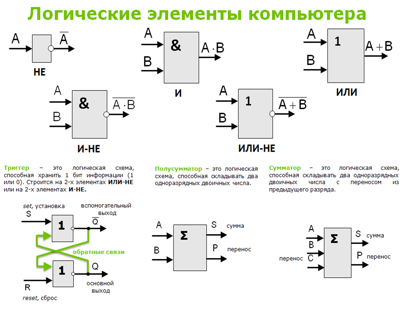 Построение логических схем основных устройств